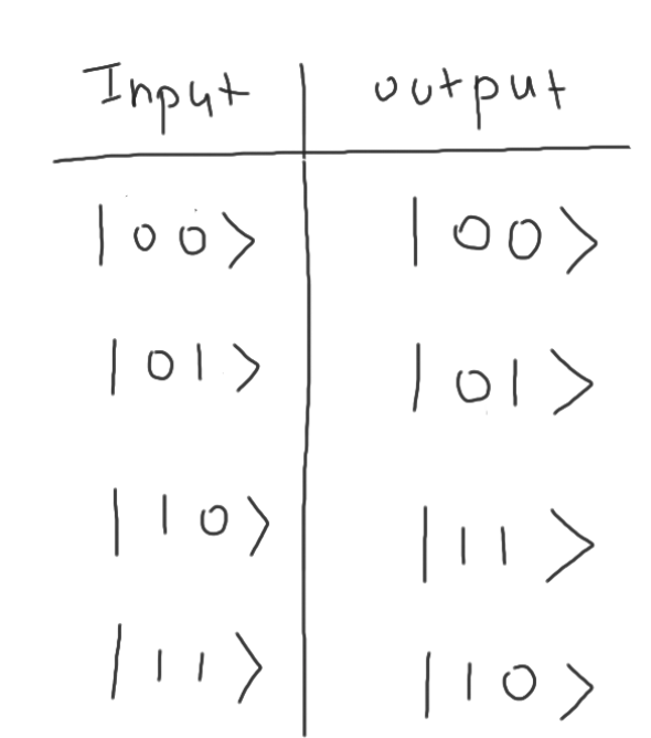 cnot_gate_truth_table