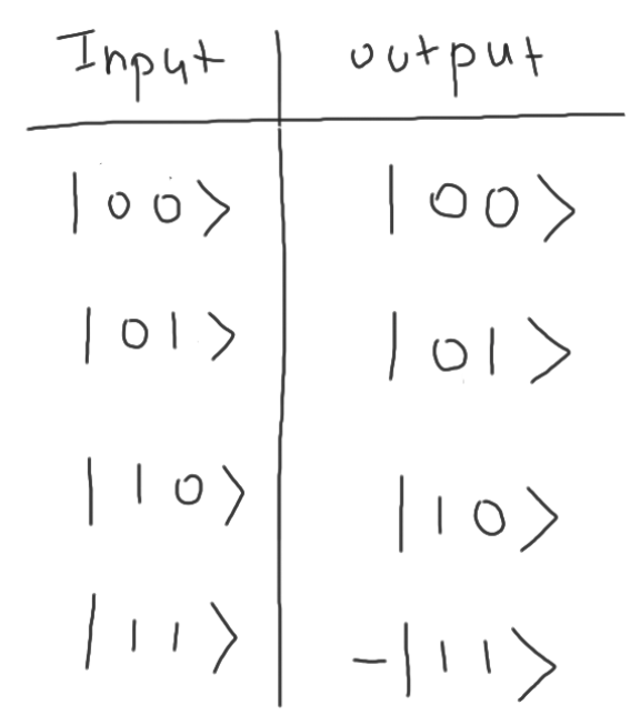 cz_gate_truth_table