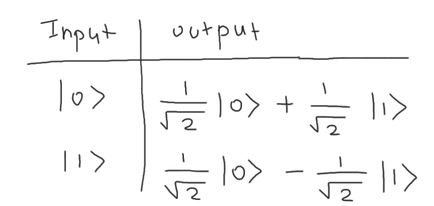 h_gate_truth_table