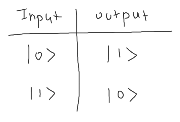 x_gate_truth_table