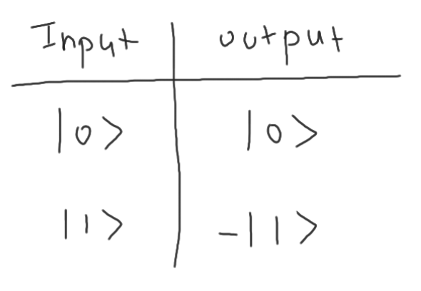 z_gate_truth_table